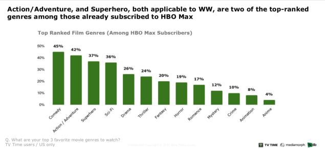 Wonder Woman 1984 release HBO Max Roku Amazon