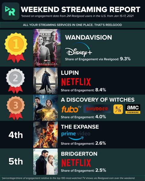 Marvel Disney Plus Ratings WandaVision viewership