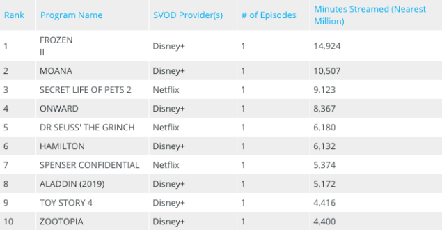 Disney+ Most-Watched Movies