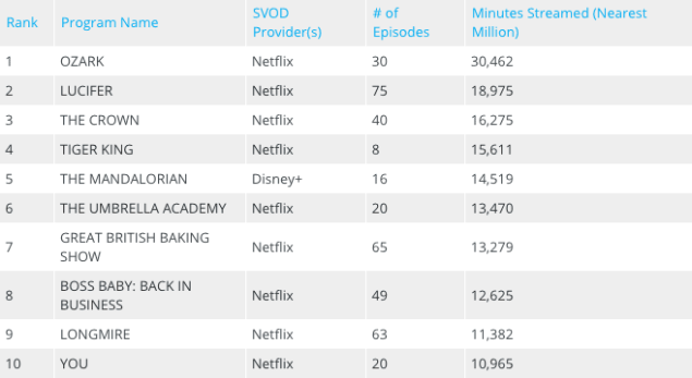 Netflix vs Disney+ TV Ratings Viewership Audience