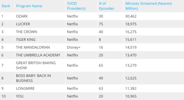 Netflix vs Disney+ TV Ratings Viewership Audience