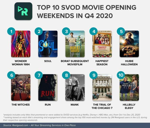 Most-Watched Streaming Movies 2020