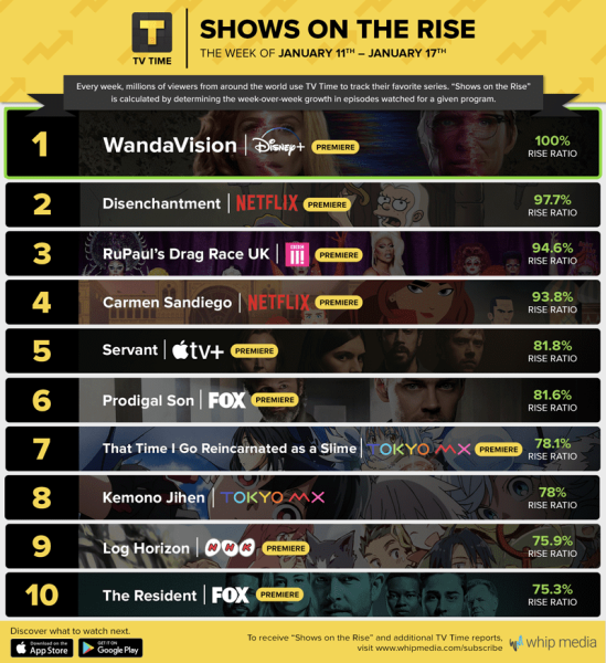 Netflix Disney+ Ratings Viewership Marvel WandaVision