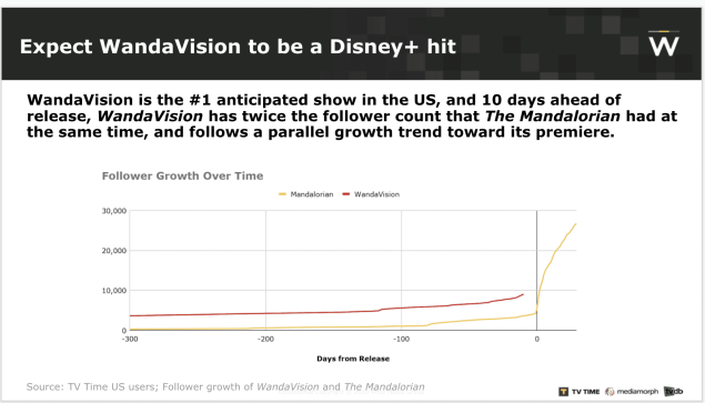 WandaVision Ratings Disney+ Netflix Marvel