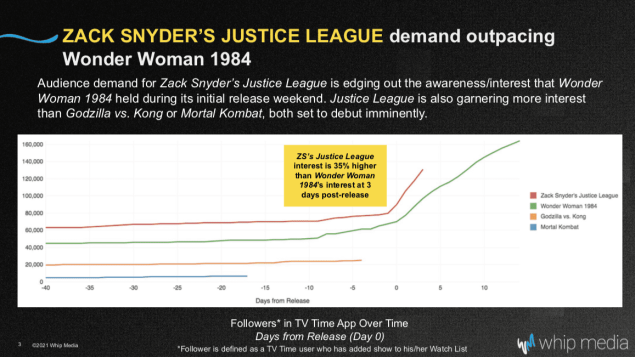 Justice League HBO Max Ratings Viewership Subscribers