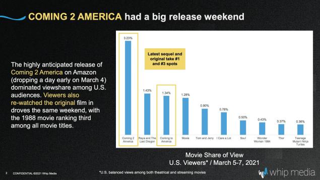 Coming 2 America Ratings Viewership