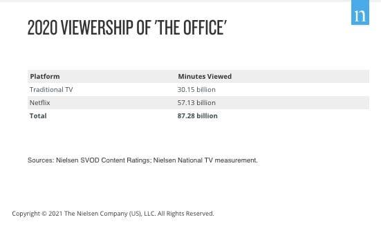 The Office Viewership Netflix