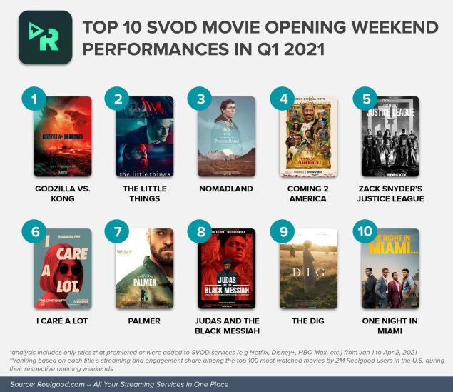 Godzilla vs Kong HBO Max Ratings Viewership