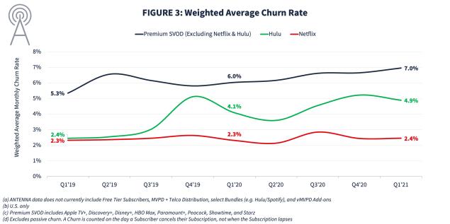Netflix Hulu churn rates