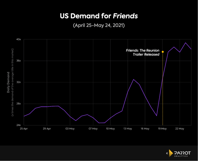 HBO Max Friends Viewership