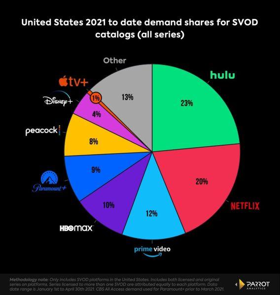 ViacomCBS Earnings Paramount+ Subscribers