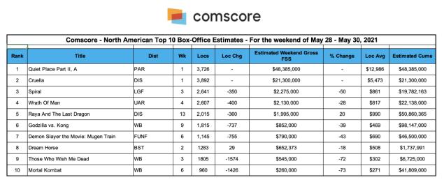Memorial Day Weekend Box Office