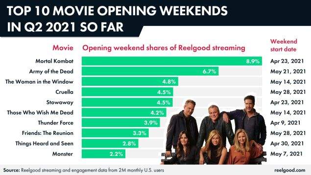 Top streaming movies