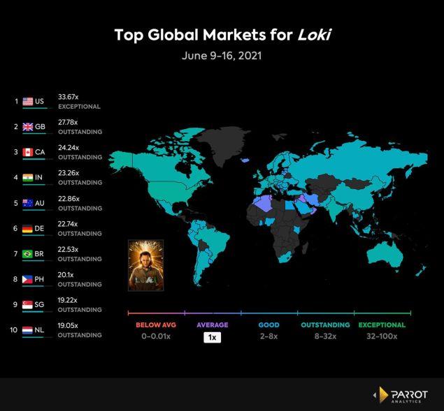 Loki Marvel Disney+ Viewership