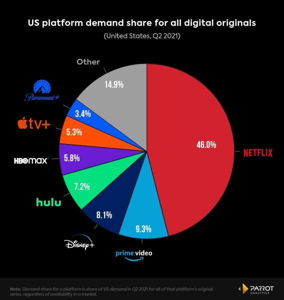 Apple TV+ vs Netflix Disney HBO Max Hulu