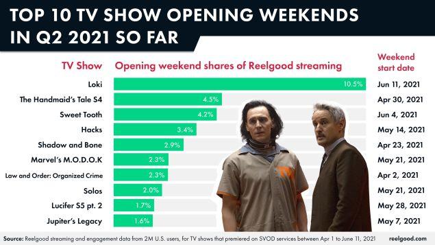 Marvel Disney+ Loki popularity