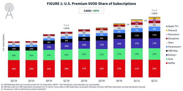 Netflix Hulu Disney+ HBO Max subscribers