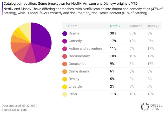 Netflix, Amazon, Disney+ Shows