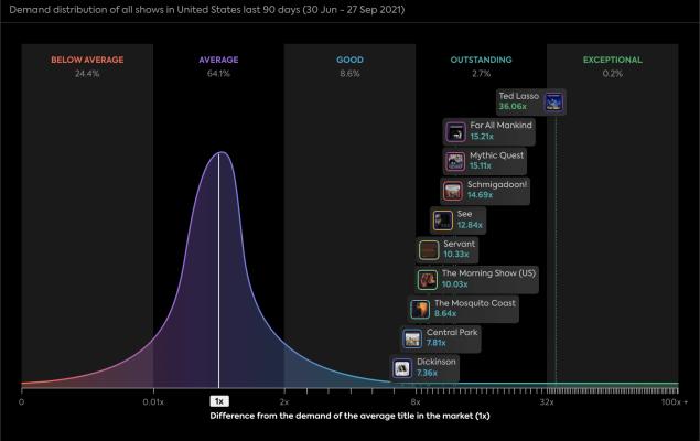 Apple TV+ viewership