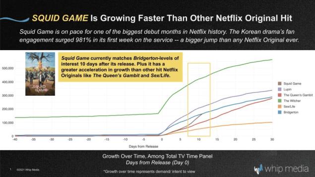 Squid Game Viewership Netflix